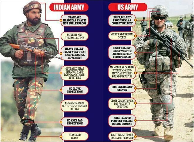 us vs indian army